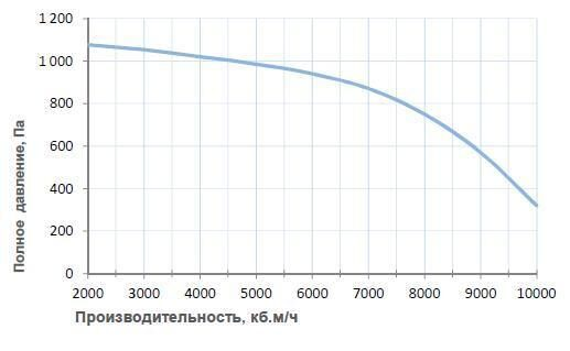 Вентиляционные характеристики Breezart 10000 Aqua