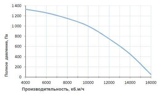 Вентиляционные характеристики Breezart 16000 Aqua