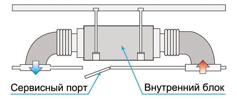 Возможное расположение внутреннего блока канального кондиционера в запотолочном пространстве
