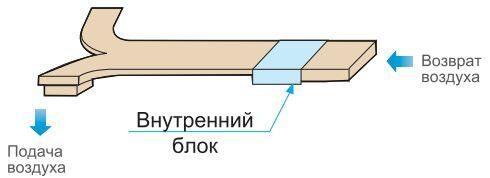 Midea канальные высоконапорные