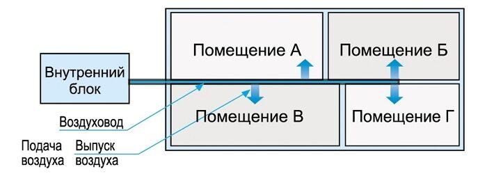Принцип воздухообмена в помещениях, посредством воздуховодов